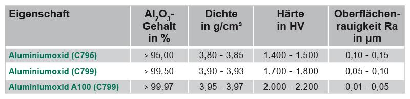 tabelle aluminiumoxid